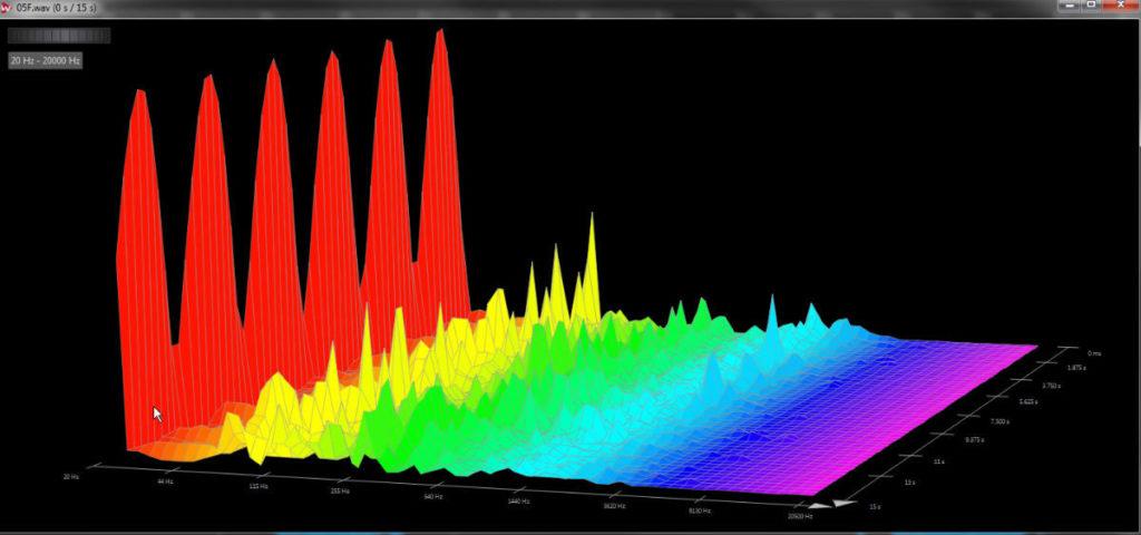 Analisi FFT 3D di DC offset variabile